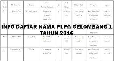Info Daftar Nama Peserta PLPG Gelombang 1 Tahun 2016