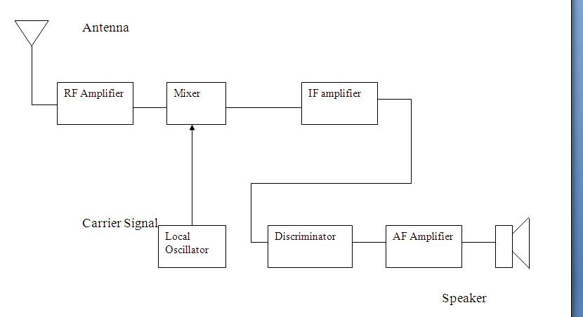 block diagram of a superheterodyne fm rx block diagram of a superheterodyne am rx fm superheterodyne receiver