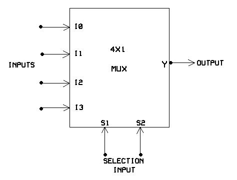 2 to 1 multiplexer circuit diagram 2 to 4 demultiplexer