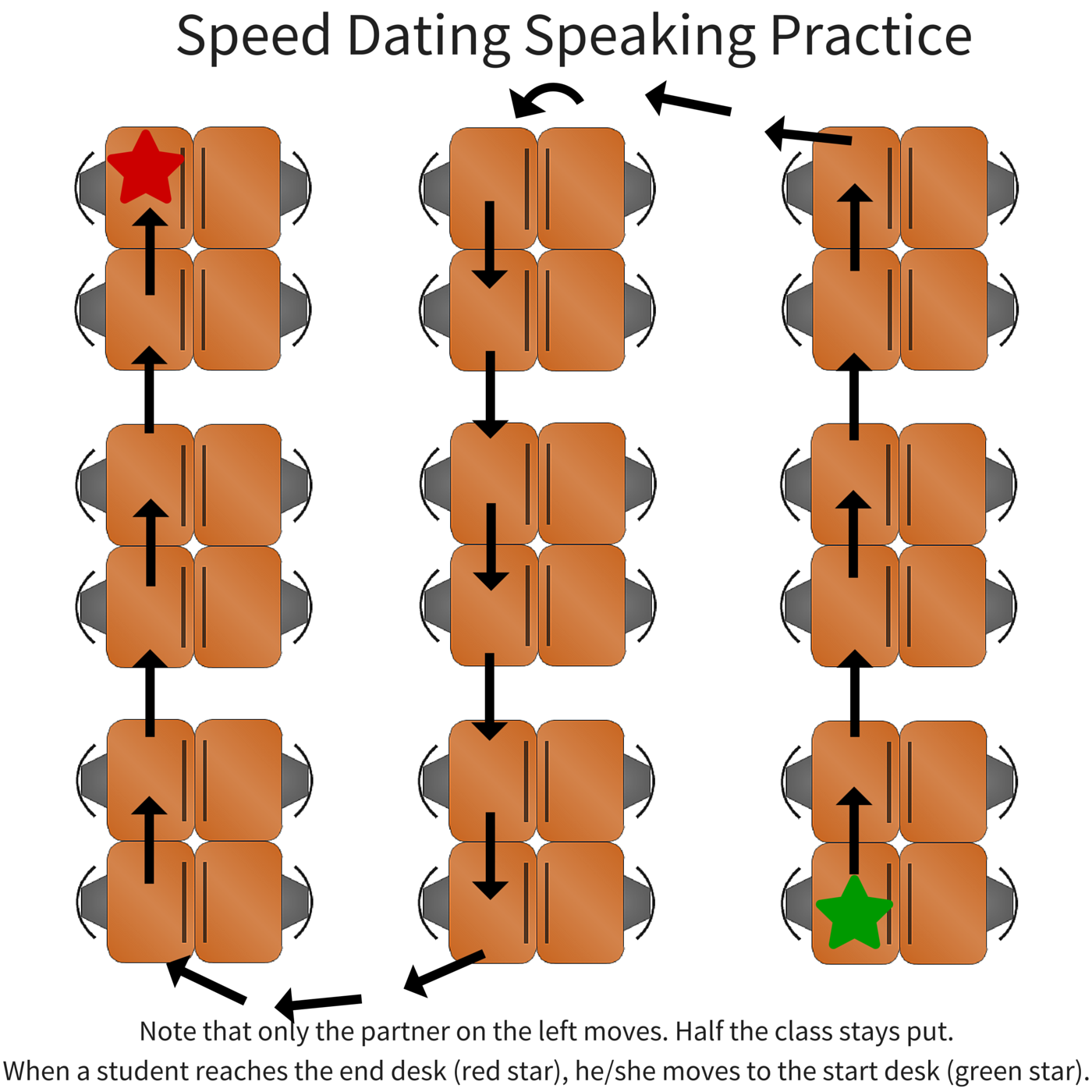 Juego speed dating en castellano