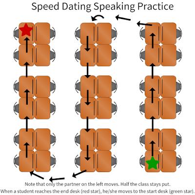 hvordan fungerer speed dating rotation