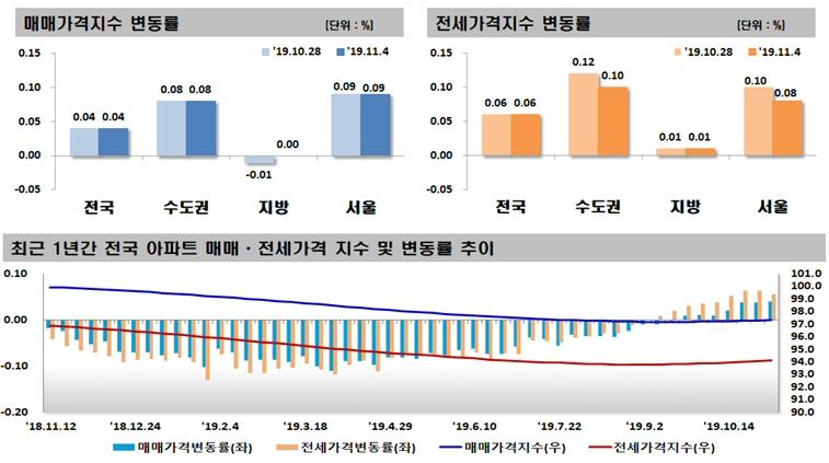 2019년 11월 첫째 주 아파트 가격동향, 매매 0.04% 상승, 전세 0.06% 상승