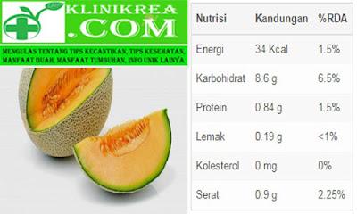 7 Manfaat Melon Untuk Kesehatan