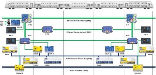 Palo Staff - Señalamiento y Telecomunicaciones: TCMS - Sistema de Operación y Control de Tren
