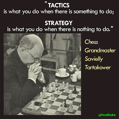 Social Media Tactics and Strategy: What We Can Learn from Chess and Nonprofit Association Social Media Data
