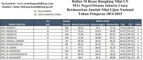 Daftar Peringkat 10 Besar MTs Negeri/Swasta Terbaik dan Favorit di Jakarta Utara Berdasarkan Rangking Hasil Nilai UN 2015