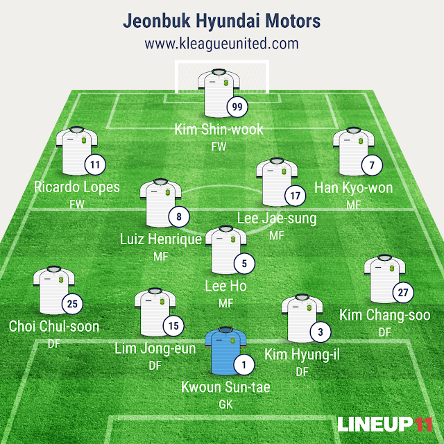 Jeonbuk Hyundai Motors Starting 11 against Ulsan Hyundai FC (Image generated using Line-Up 11)