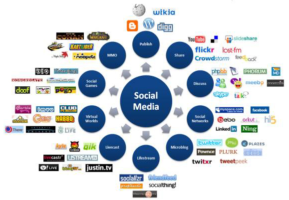 Top 10 Best Social Media Networking and Sharing Websites 2016-17