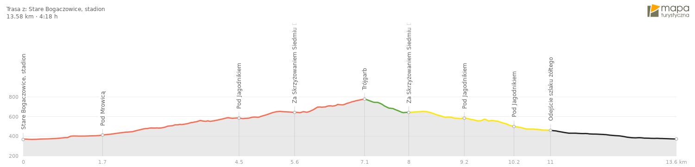 Szlak na Trójgarb - Profil trasy