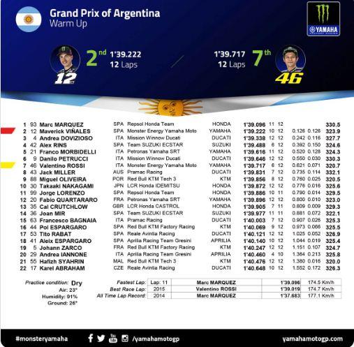 Hasil Pemanasan MotoGP Argentina 2019
