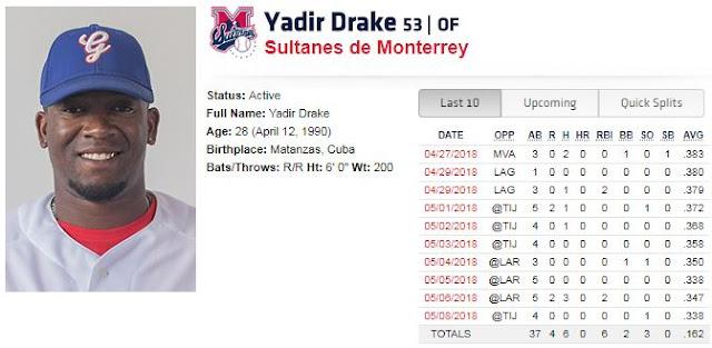 El matancero Yadir Drake promedia al día de hoy (9 de mayo) un AVE de 338, (52-154), con 4 jonrones y 31 impulsadas