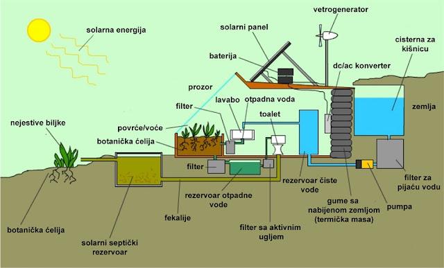 ระบบบ้านประหยัดพลังงาน