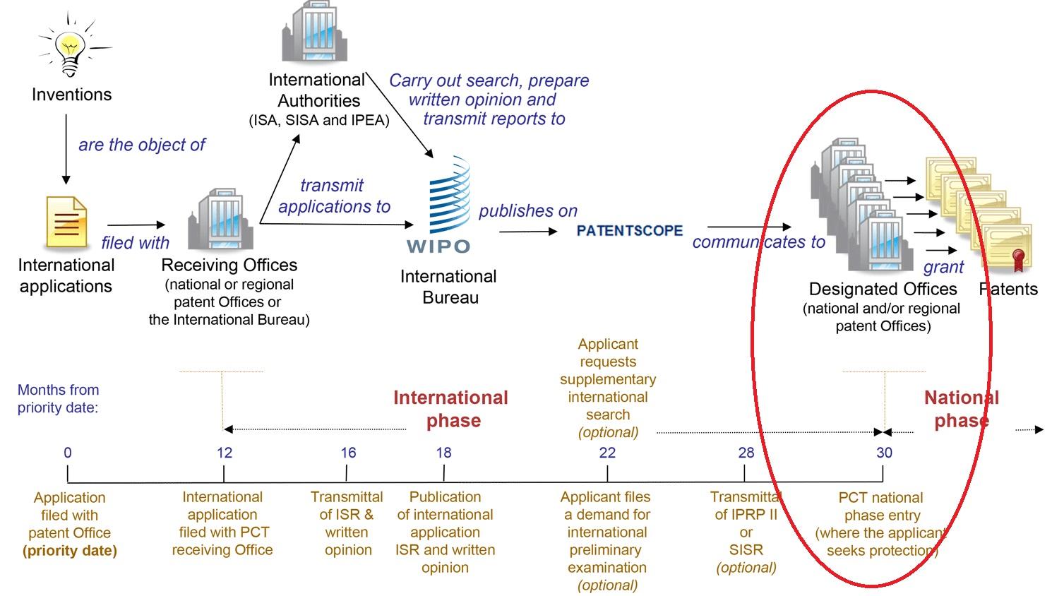 enpan's Patent & Linux practice: PCT進入國家階段筆記