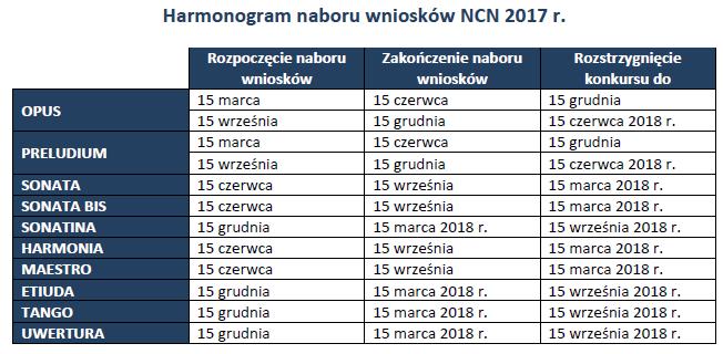 Harmonogram naboru wniosków w Narodowym Centrum Nauki w 2017 r.