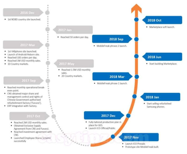 Galaxy eSolution roadmap