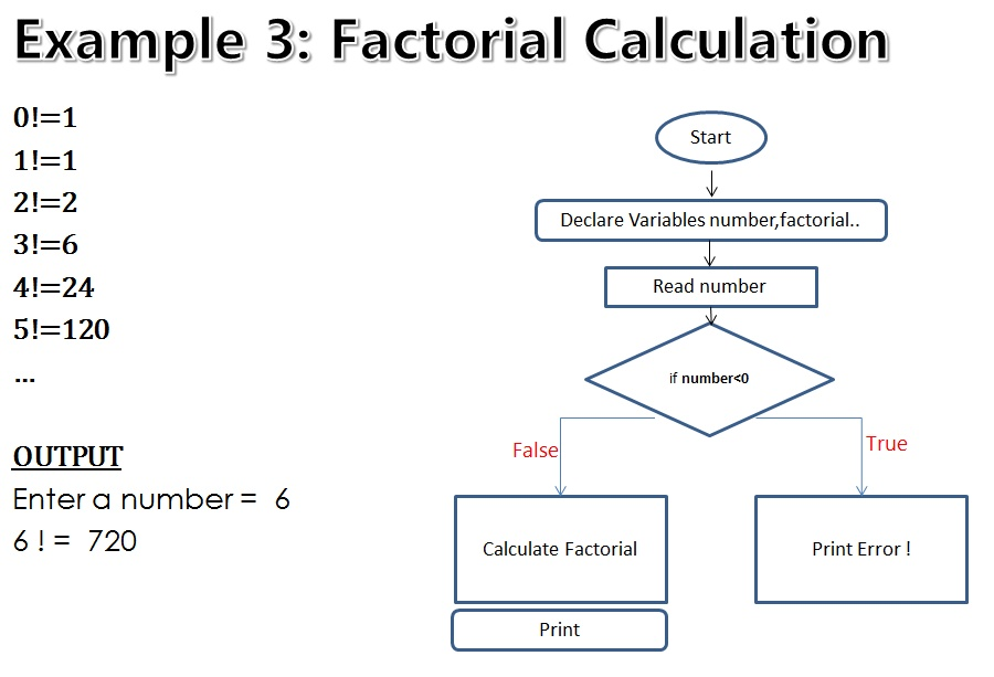 java program to find factorial of a given number using recursion