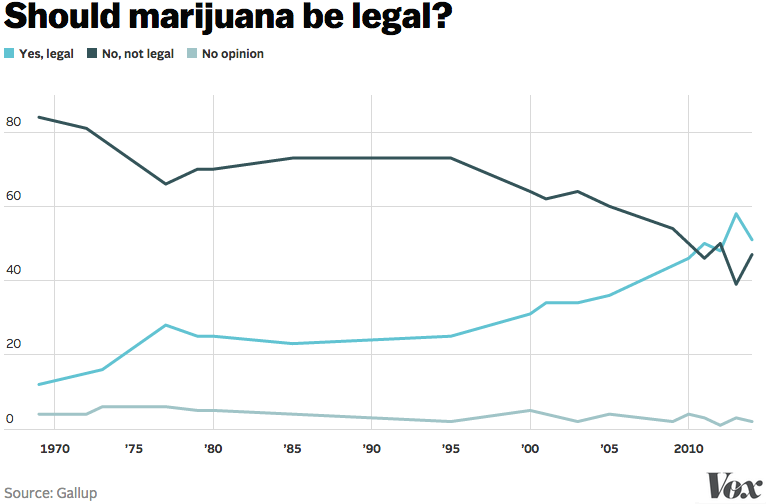 A history of the use of marijuana and the debate on its legalization in the united states