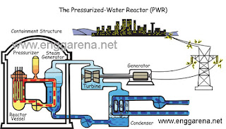 Pressurized Water Reactor Power Plant | enggarena.net