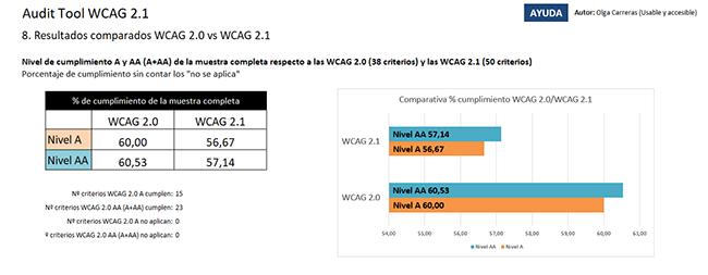 Tabla y gráfica con el porcentaje de cumplimiento de la muestra completa, por el nivel A y por el nivel AA, respecto a las WCAG 2.0 y las WCAG 2.1