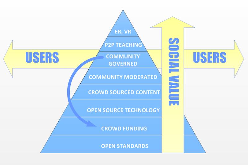 Open Everything Community Provisioning Stack Social Value. #VisualFutureOfMusic  #WorldMusicInstrumentsAndTheory