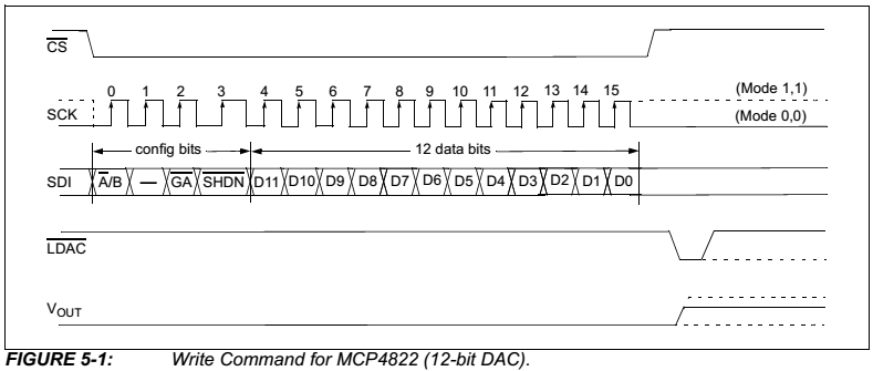 PIC32 SPI: Using the MCP4822 12-bit serial dual DAC 14