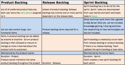 ... Questions: Product Backlog vs Release Backlog vs Sprint Backlog