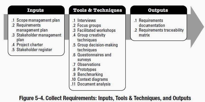 Knowledge is power: Collect Requirements Inputs; Tools