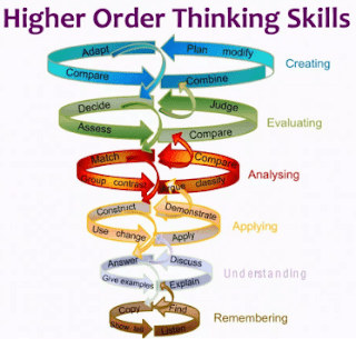 Contoh Soal Matematika Mengenai Higher Order Thinking Skills (HOTS)