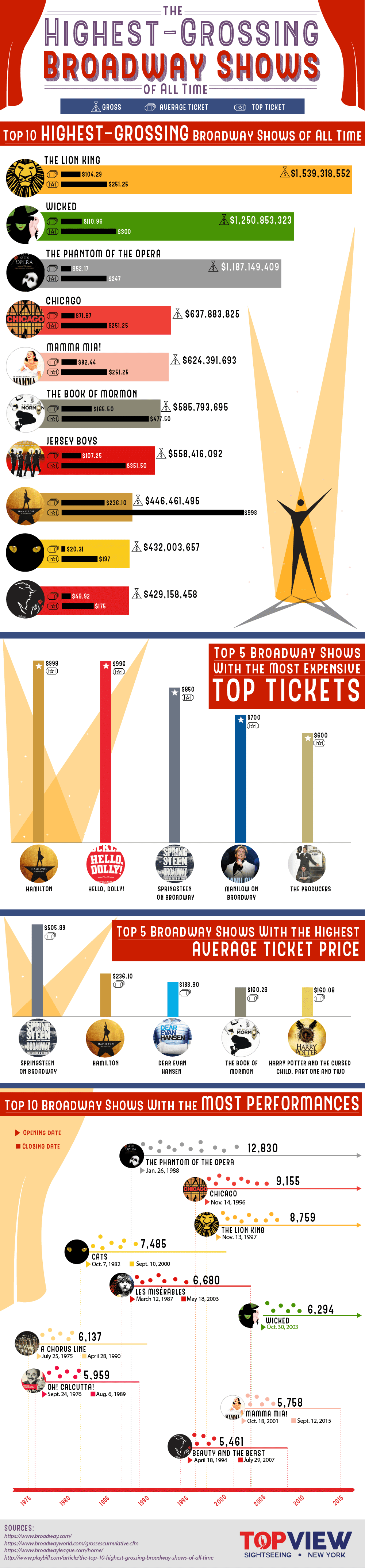 The Highest Grossing Broadway Shows of All Time #infographic