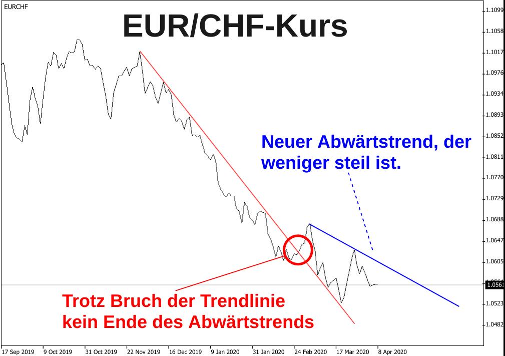 Linienchart die zwei Abwärtstrends des EUR/CHF-Kurses 2020