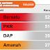 Kerusi Parlimen Amanah : Mat Sabu Sugul, Salahuddin Menangis.
