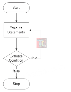 Flowchart of do-while loop