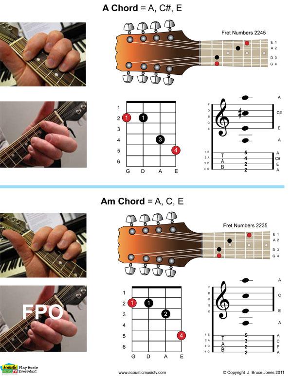 Mandolin mandolin chords two finger : Mandolin : 2 finger mandolin chords 2 Finger Mandolin also 2 ...