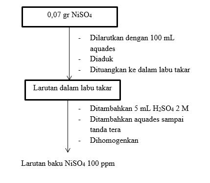 LAPORAN PENENTUAN KADAR NIKEL (Ni) DALAM SAMPEL AIR DENGAN METODE SPEKTROFOTOMETER UV-VIS