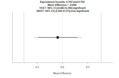 Examining Non-Significant Results with Bayes Factors and Equivalence Tests