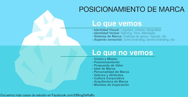 Tips para desarrollar una ESTRATEGIA DE POSICIONAMIENTO DE MARCA
