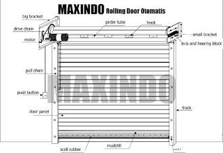 Jual Rolling Door Industri
