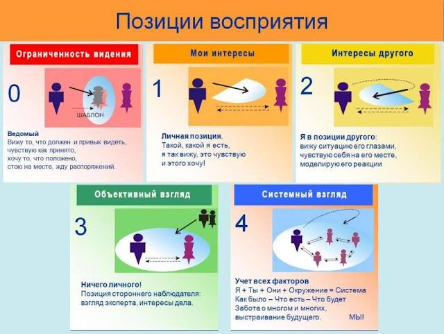 позиции восприятия ситуации при конфликте
