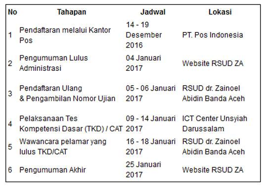 Gambar Lowongan Kerja Tenaga Kontrak RSUZA Banda Aceh 2017