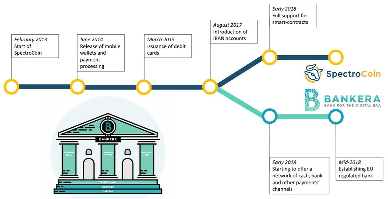 SpectroCoin, Bankera, Bankera ICO, Bankera شرح, شرح SpectroCoin, تفعيل حساب SpectroCoin, شرح الICO