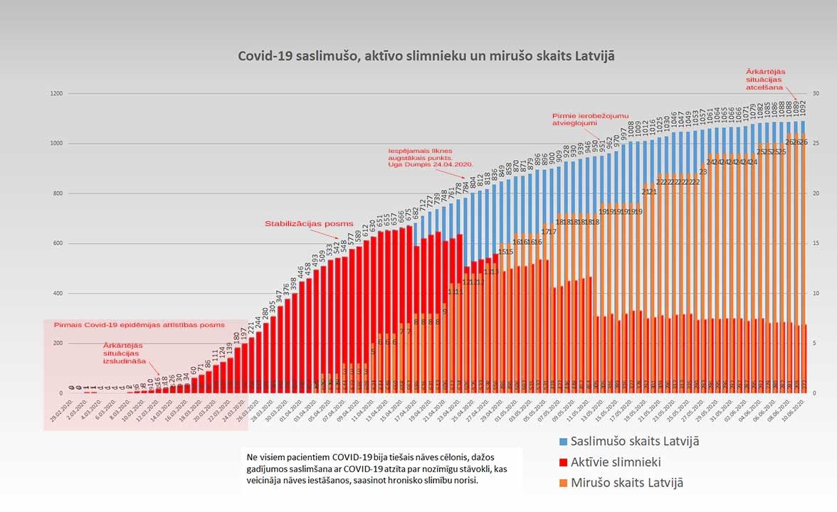 Grafiks ar Covid-19 saslimušo un mirušo skaitu valstī 10.06.2020.