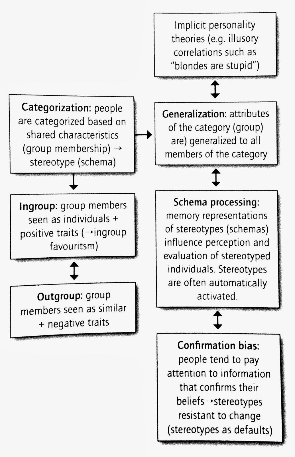 Ib Psychology Social Representations And Stereotypes