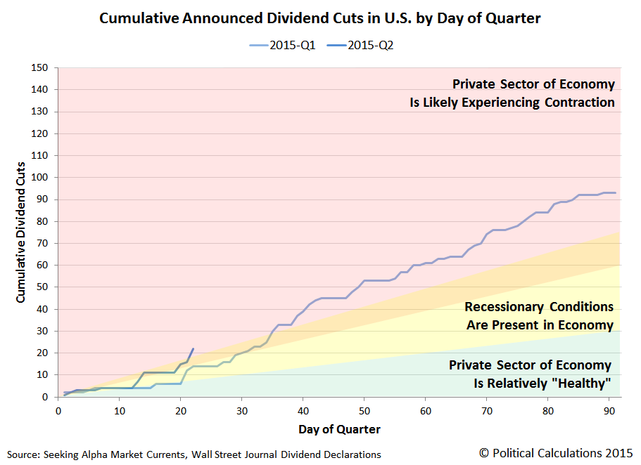 Cumulative Announced Dividend Cuts in U.S. by Day of Quarter, 2015-Q1 and 2015-Q2, Snapshot on 21 April 2015