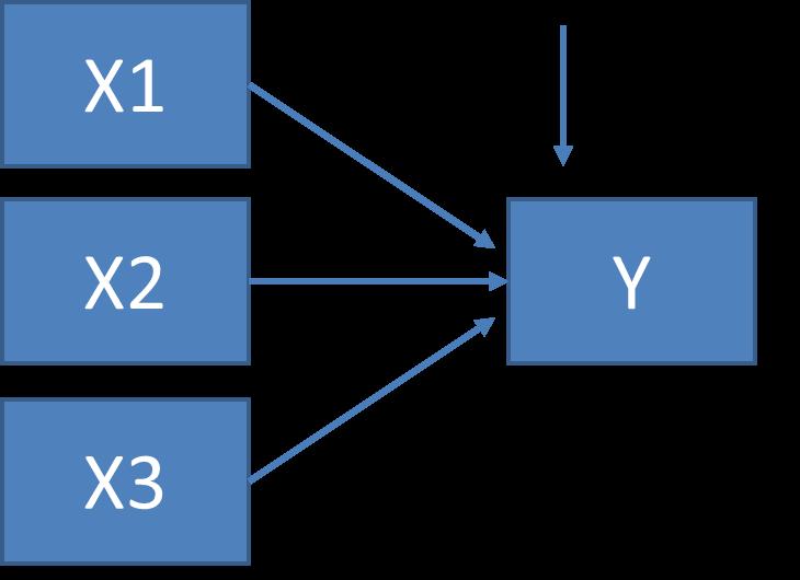 Gammapedia membaca hasil spss untuk analisis jalur dengan demikian diperoleh diagram jalur model sebagai berikut ccuart Choice Image