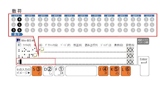 ③、④、⑤、⑥の点が表示された点訳ソフトのイメージ図と、③、④、⑤、⑥の点がオレンジ色で示された6点入力のイメージ図