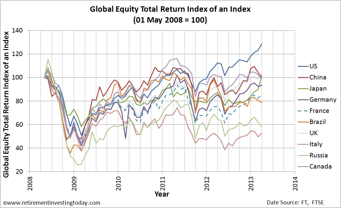 Global Equity Total Return Index of an Index