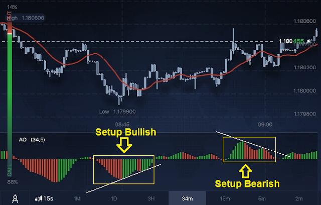 cara trading binary option untuk pemula