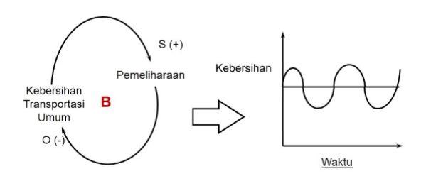 Pendekatan model causal loop digram cld cognoscenti consulting karena proses pemeliharaan adalah proses yang bersifat terus menerus dan tidak bisa dilakukan hanya sekali ketika pemeliharaan telah dilakukan maka ccuart Images