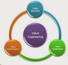 Pengertian Value Engineering Menurut Para Ahli