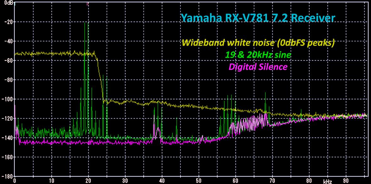 Archimago 39 s musings measurements yamaha rx v781 receiver for Yamaha rx v781 specs
